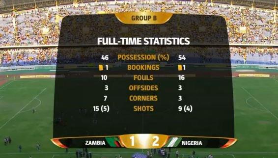 World Cup Qualifier: Nigeria beat Zambia 2-1
