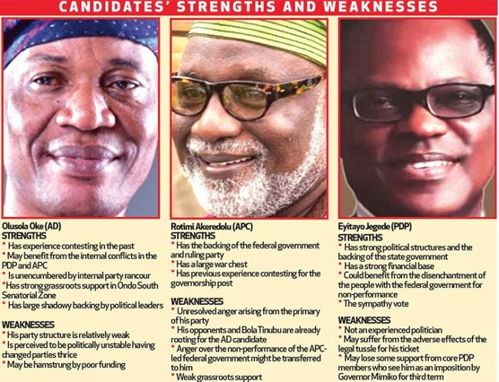 We're ready to elect new gov., says Ondo residents