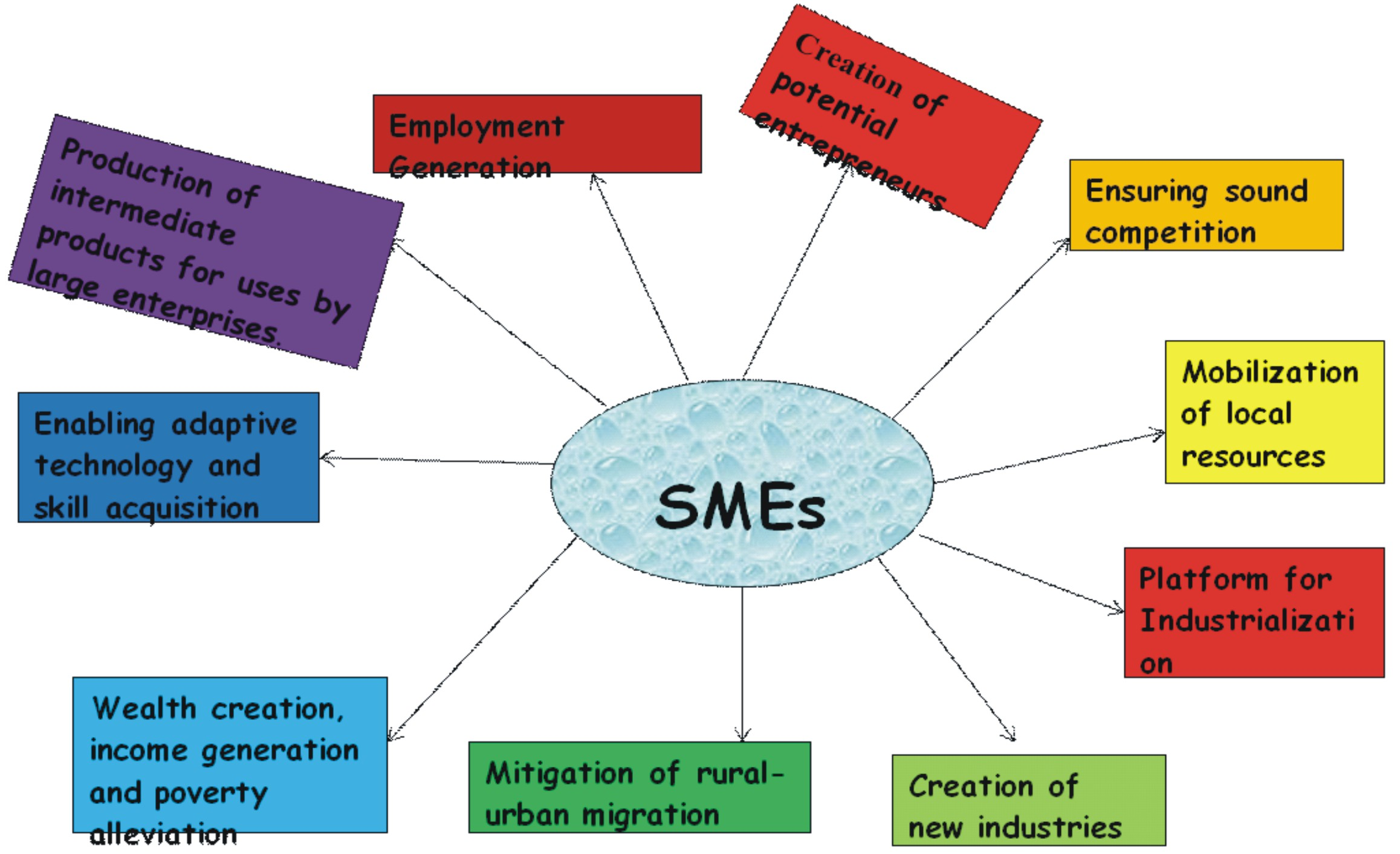 Expert wants adequate funding for SMEs