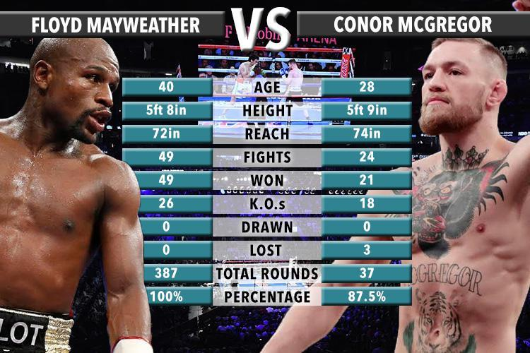 Boxing : Mayweather, McGregor brace for weekend fight in Vegas