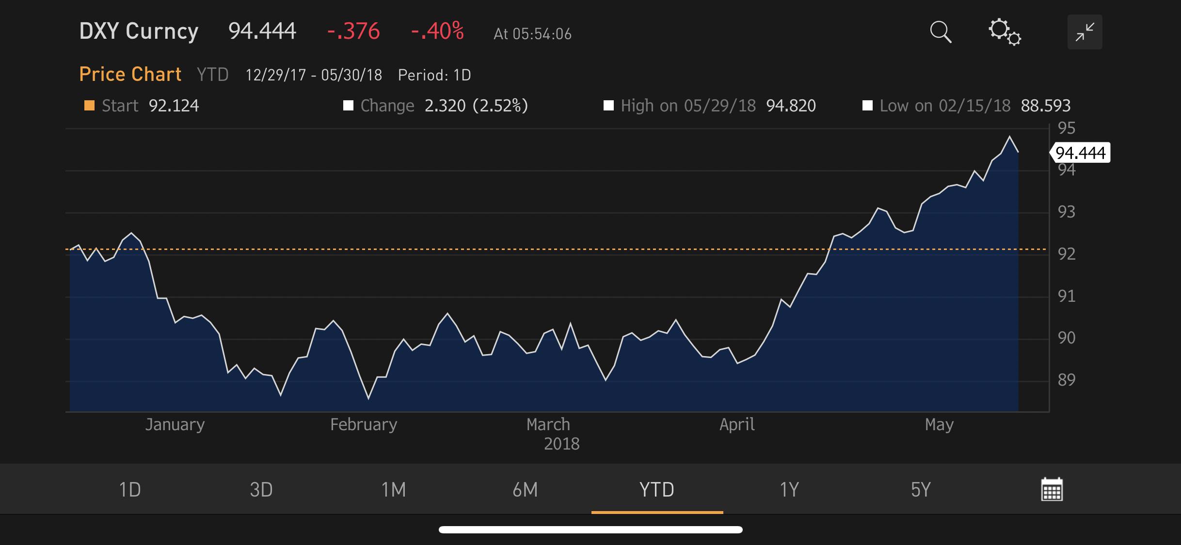 Market Update: Italian Political Crisis Sinks Global Stocks