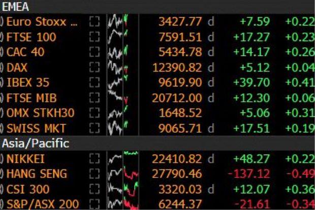 U.S.-China tariffs, Trump woes weigh on world stocks